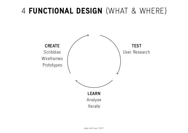 Apps with love / 2017 TEST LEARN CREATE 4 FUNCTIONAL DESIGN (WHAT & WHERE) Scribbles Wireframes Prototypes User Research A...