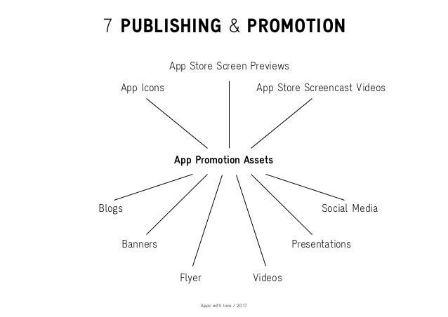 Apps with love / 2017 7 PUBLISHING & PROMOTION App Promotion Assets Blogs App Icons App Store Screencast Videos Banners Fl...