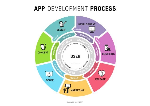 Apps with love / 2017 MARKETING RELEASE BUGFIXING DEVELOPMENT DESIGN CONCEPT SCOPE ITERATION ITERATION ITERATION appswithl...