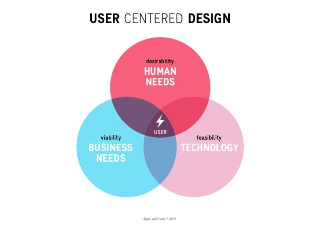 Apps with love / 2017 HUMAN NEEDS BUSINESS NEEDS TECHNOLOGY desirability viability feasibility USER USER CENTERED DESIGN