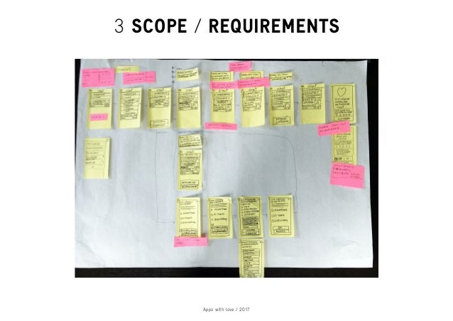 Apps with love / 2017 3 SCOPE / REQUIREMENTS