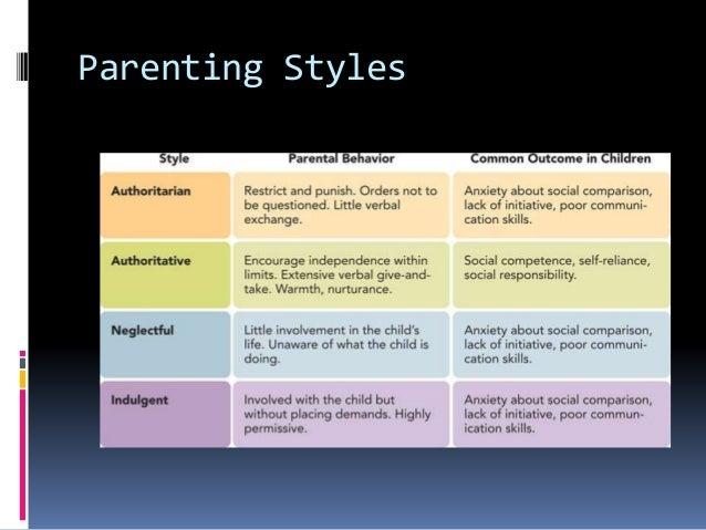 Impact of parenting styles on child development