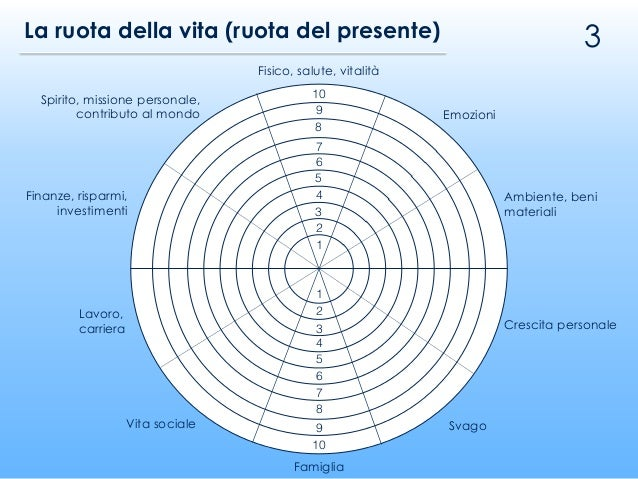 3La ruota della vita (ruota del presente) 10 9 8 7 6 5 4 3 2 1 1 2 3 4 5 6 7 8 9 10 Fisico, salute, vitalità Emozioni Ambi...