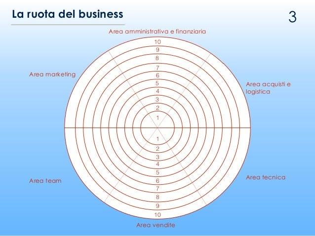 3La ruota del business 10 9 8 7 6 5 4 3 2 1 1 2 3 4 5 6 7 8 9 10 Area amministrativa e finanziaria Area acquisti e logisti...