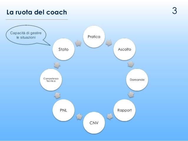 3 Capacità di gestire le situazioni La ruota del coach