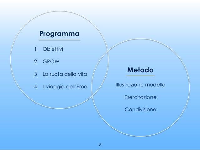 Programma 1 Obiettivi 2 GROW 3 La ruota della vita 4 Il viaggio dell'Eroe Metodo Illustrazione modello Esercitazione Condi...
