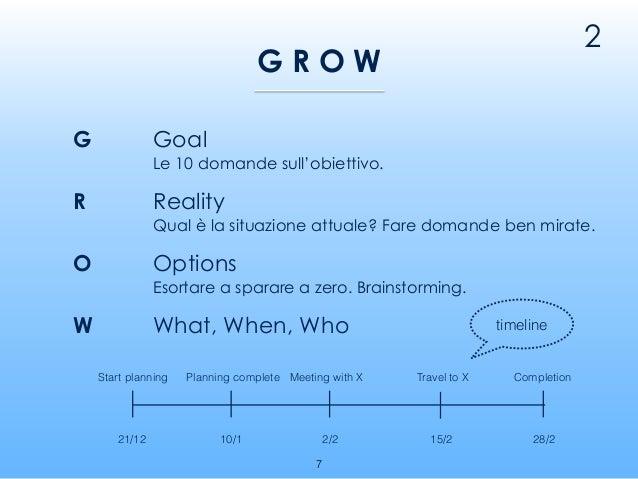 G G R O W Goal Le 10 domande sull'obiettivo. R O Options Esortare a sparare a zero. Brainstorming. W What, When, Who 2 Rea...