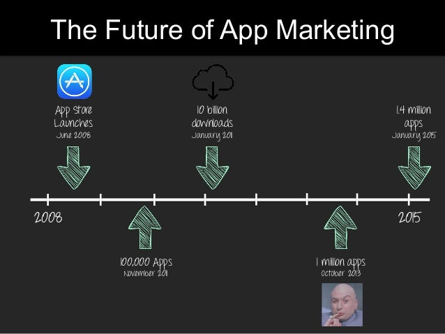 The Future of App Marketing 2008 App Store Launches June 2008 2015 100,000 Apps November 2011 10 billion downloads January...