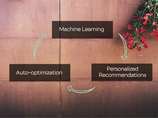 Machine Learning Personalized RecommendationsAuto-optimization