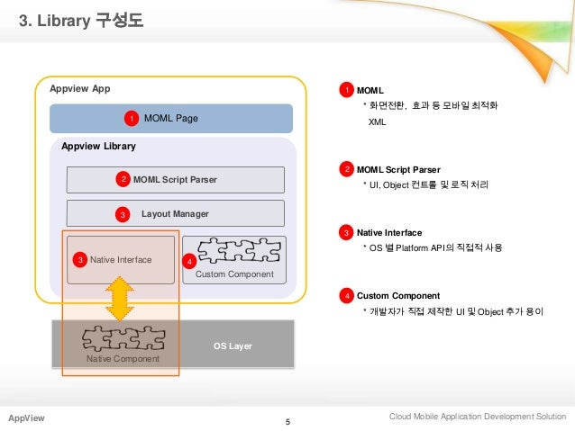 Cloud Mobile Application Development SolutionAppView3. Library 구성도5MOML* 화면전환, 효과 등 모바일 최적화XMLMOML Script Parser* UI, Obje...