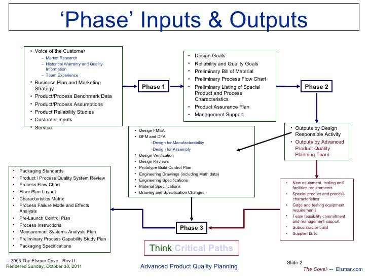 Apqp-en Slide 2