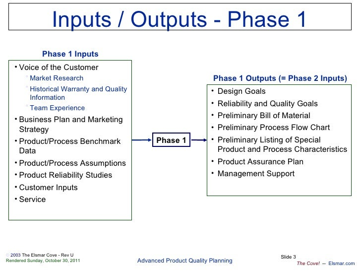 Apqp-en Slide 3