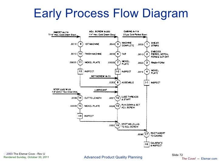 process flow diagram aiag apqp en  apqp en