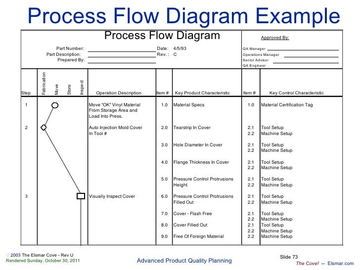 data flow vs process flow diagram apqp-en process flow diagram aiag #2