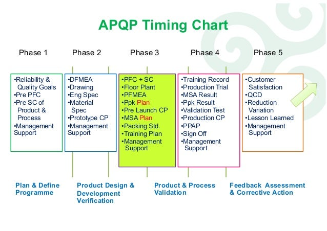 APQP: Advanced Product/Project Quality Planning