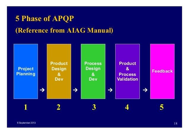 Ppap pdf aiag edition manual 4th