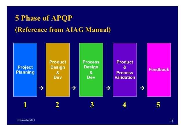 APQP. and Control Plan