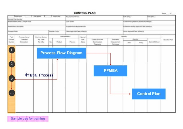 Process Flow Diagram Aiag Format: Control Plan. Dynamic Control Plans Drive Continual Improvement ,Chart