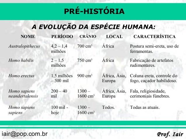 PRÉ-HISTÓRIA A EVOLUÇÃO DA ESPÉCIE HUMANA: NOME  PERÍODO  CRÂNIO  LOCAL  CARACTERÍSTICA  Australopithecus  4,2 – 1,4 milhõ...