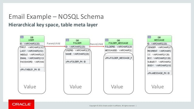 A practical introduction to oracle nosql database oow2014.
