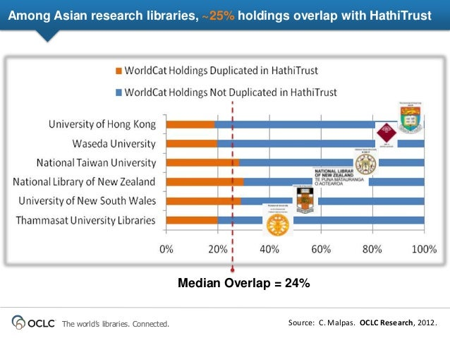 Asian research trends