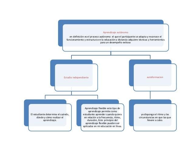 Aprendizaje autónomo en definición es el proceso autónomo el que el participante se adapta y reconoce el funcionamiento y ...