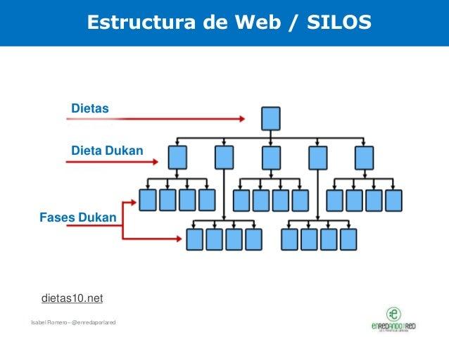 Isabel Romero– @enredaporlared Estructura de Web / SILOS Dietas Dieta Dukan Fases Dukan dietas10.net