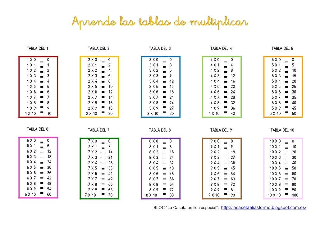 Aprende las tablas de multiplicar TABLA DEL 1         TAB                     TABLA DEL 2       TAB                       ...