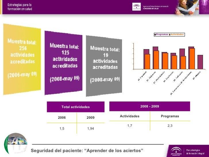 """Seguridad del paciente: """"Aprender de los aciertos"""" 1,94 1,5 2009 2006 Total actividades 2,3 1,7 Programas Actividades 2008..."""