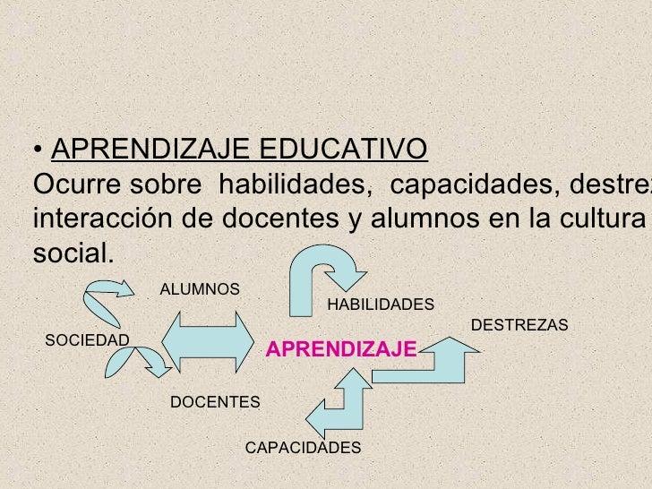 •  APRENDIZAJE EDUCATIVO   Ocurre sobre  habilidades,  capacidades, destrezas y la  interacción de docentes y alumnos en l...