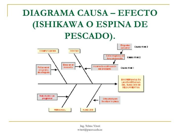 aprendizaje visual diagrama causa efecto espina de pescado pdf #5