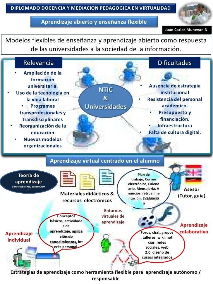 DIPLOMADO DOCENCIA Y MEDIACION PEDAGOGICA EN VIRTUALIDAD                          Aprendizaje abierto y enseñanza flexible...