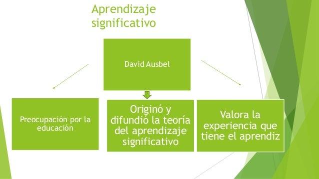 Aprendizaje  significativo  Preocupación por la  educación  David Ausbel  Originó y  difundió la teoría  del aprendizaje  ...
