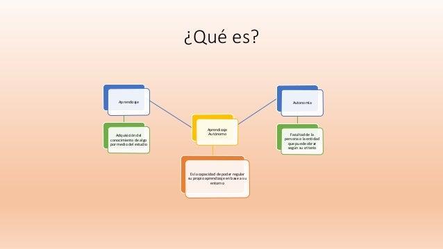 ¿Qué es? Es la capacidad de poder regular su propio aprendizaje en base a su entorno Aprendizaje Autónomo Aprendizaje Adqu...