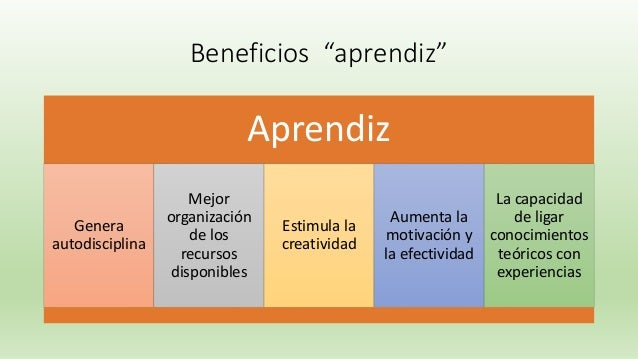 """Beneficios """"aprendiz"""" Aprendiz Genera autodisciplina Mejor organización de los recursos disponibles Estimula la creativida..."""