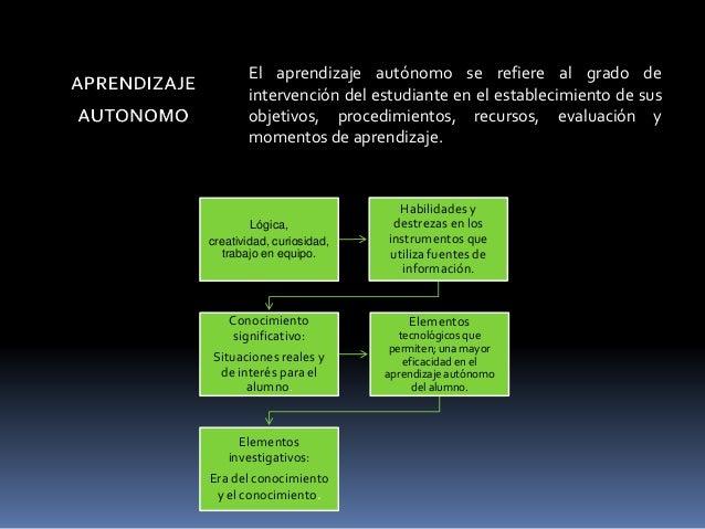 Aprendizaje autónomo presentacion powerpoint 1 Slide 3