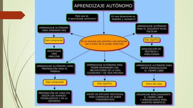 Aprendizaje autónomo y significativo Slide 3