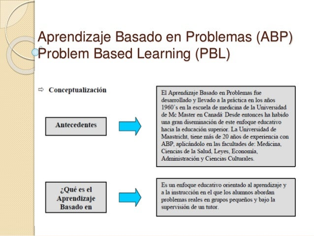 Aprendizaje Basado en Problemas (ABP) Problem Based Learning (PBL)