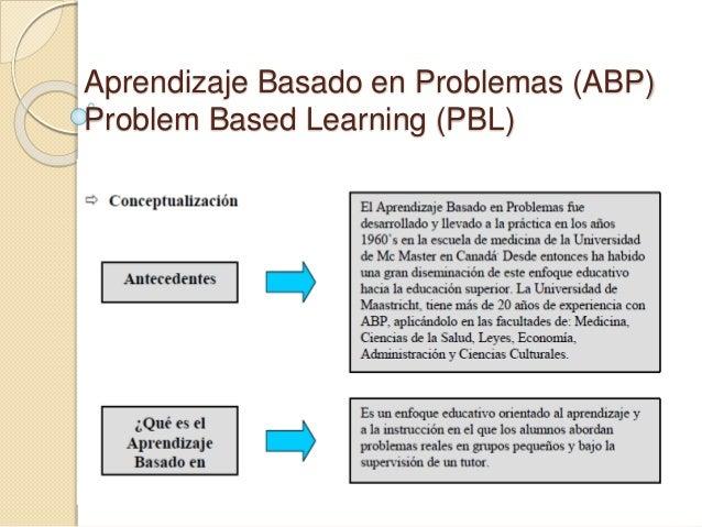 Aprendizaje Basado en Problemas (ABP) Problem Based Learning (PBL)