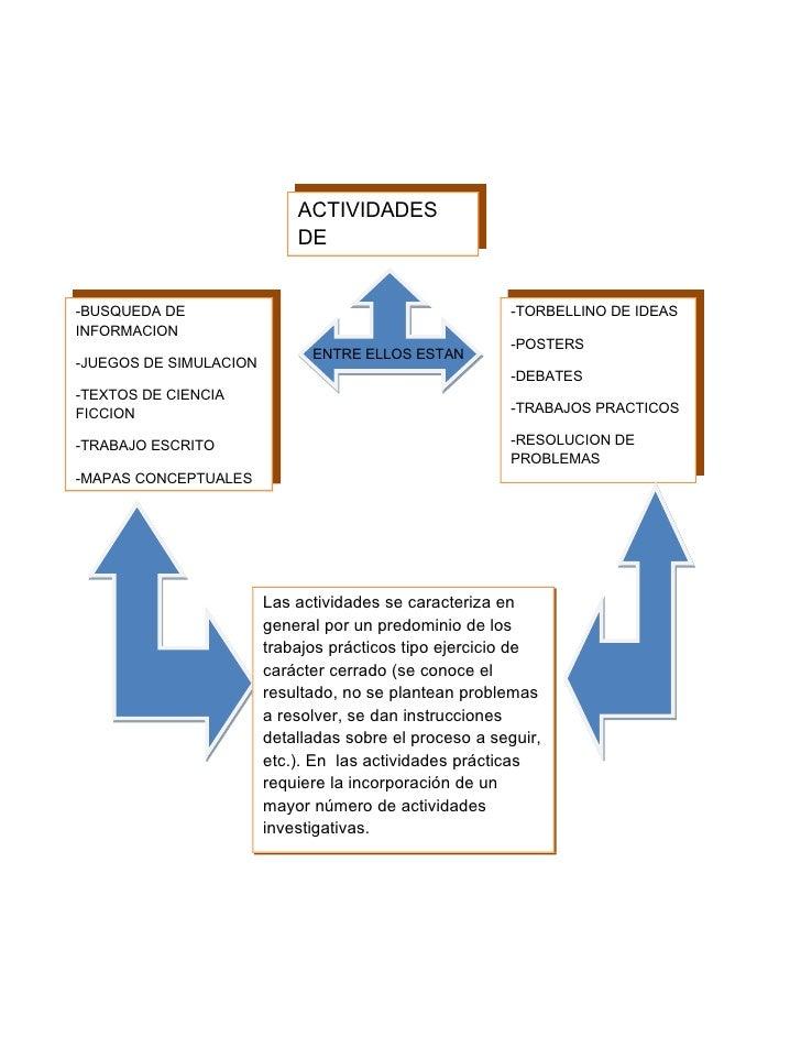 ACTIVIDADES                             DE                             APRENDIZAJE  -BUSQUEDA DE                          ...