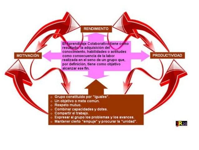 Aprendizaje colaborativo (1) Slide 2