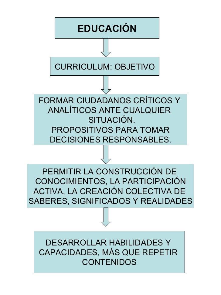 EDUCACIÓN CURRICULUM: OBJETIVO FORMAR CIUDADANOS CRÍTICOS Y  ANALÍTICOS ANTE CUALQUIER  SITUACIÓN. PROPOSITIVOS PARA TOMAR...