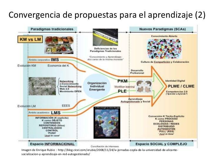 Convergencia de propuestas para el aprendizaje (2) <br />Imagen de Enrique Rubio  : http://blog.cicei.com/erubio/2008/11/2...