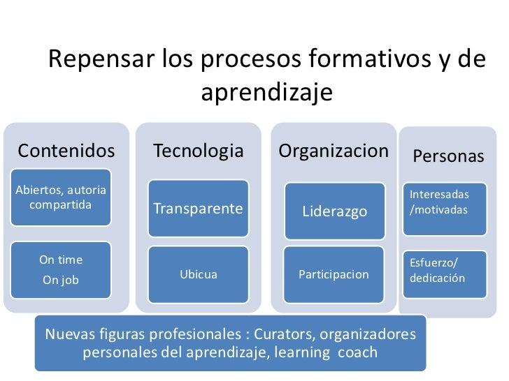 Personas<br />Interesadas<br />/motivadas<br />Esfuerzo/<br />dedicación<br />Repensar los procesosformativos y de aprendi...