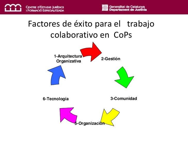 Factores de éxito para el   trabajo colaborativo en  CoPs<br />