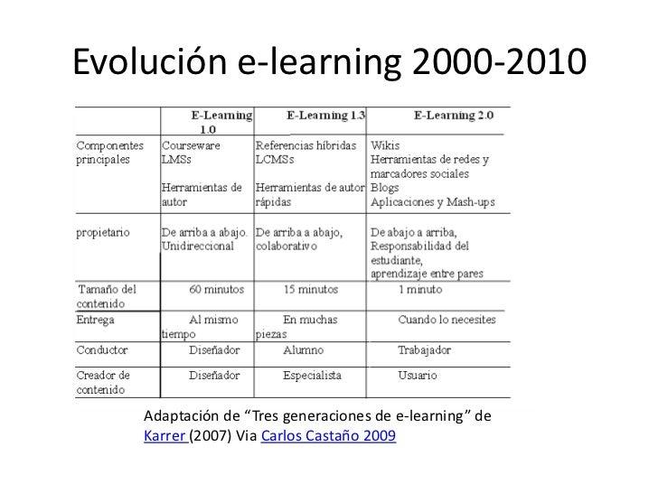 """Evolucióne-learning 2000-2010<br />Adaptación de """"Tres generaciones de e-learning"""" de Karrer (2007) ViaCarlos Castaño 2009..."""