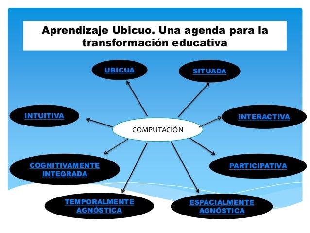 Aprendizaje Ubicuo. Una agenda para la  transformación educativa  UBICUA SITUADA  COMPUTACIÓN  INTUITIVA  TEMPORALMENTE  A...