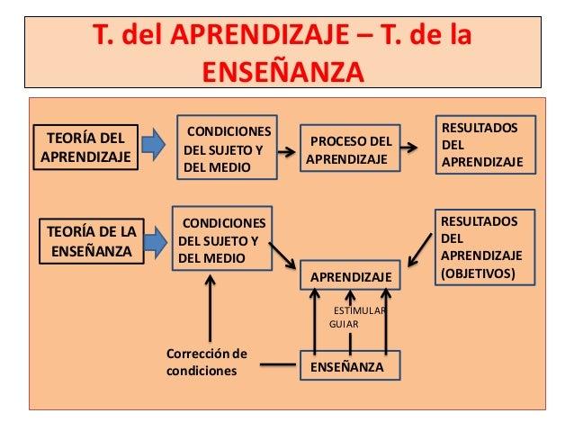 T. del APRENDIZAJE – T. de la               ENSEÑANZA                 CONDICIONES                   RESULTADOS TEORÍA DEL ...