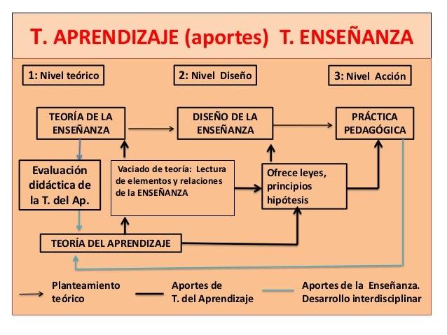 T. APRENDIZAJE (aportes) T. ENSEÑANZA1: Nivel teórico                 2: Nivel Diseño                     3: Nivel Acción ...