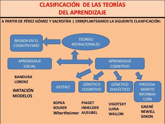 CLASIFICACIÓN DE LAS TEORÍAS                            DEL APRENDIZAJEA PARTIR DE PÉREZ GÓMEZ Y SACRISTÁN ( 1998)PLANTEAM...
